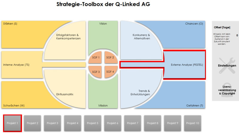 Strategie-Toolbox der Q-Linked AG